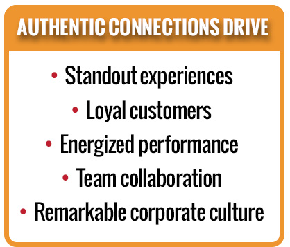AUTHENTIC CONNECTioNS DRIVE: • Standout experiences • Loyal customers • Energized performance • Team collaboration • Remarkable corporate culture